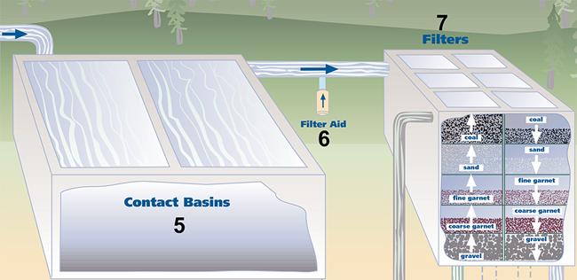 CRW-process-diag-5-7